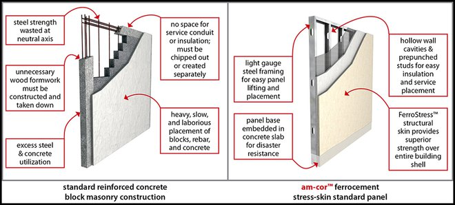 am‑cor Wall & Masonry Wall Cutaways