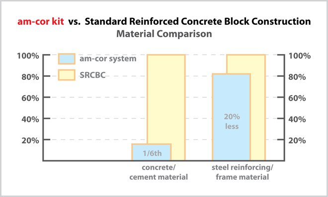 am‑cor vs. Concrete Material Use