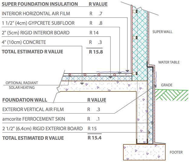 Insulation Solutions Amcor Inc Ferrocement
